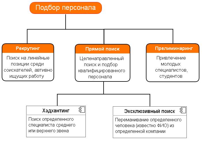 Методы побора персонала